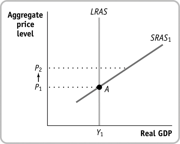 Question: The economy is at point A in the accompanyingdiagram.Suppose that the <a href=
